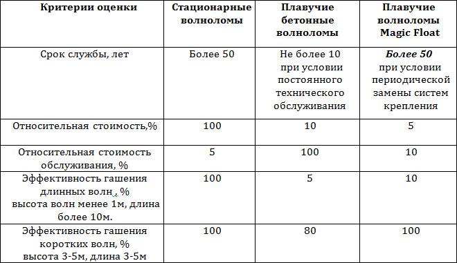 Cравнительная таблица разных типов волноломов